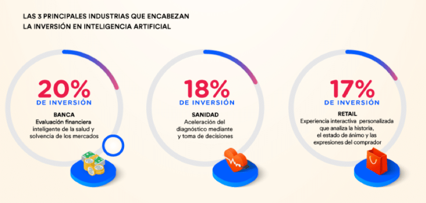 inteligencia artificial en las empresas, inteligencia artificial, inteligencia artificial datos, inteligencias artificial aplicaciones, AI, Artificial Intelligence