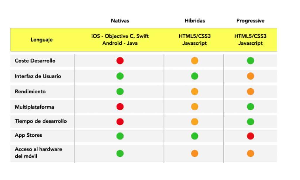 Apps nativas, aplicaciones web o apps híbridas.